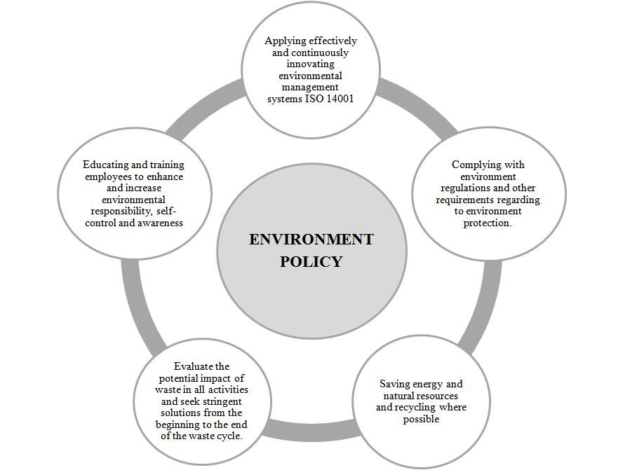 environmental management systems The virginia environmental excellence program (veep) is a voluntary program designed to encourage virginia organizations to develop environmental management systems and pollution prevention plans.